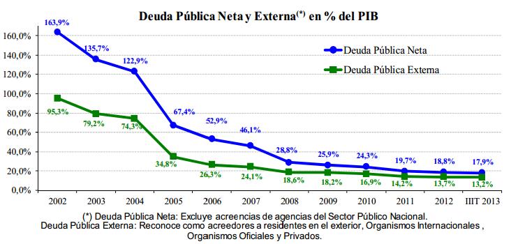 deuda externa y pública neta