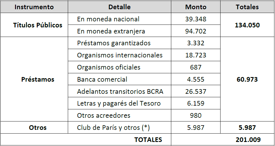 tabla deuda publica